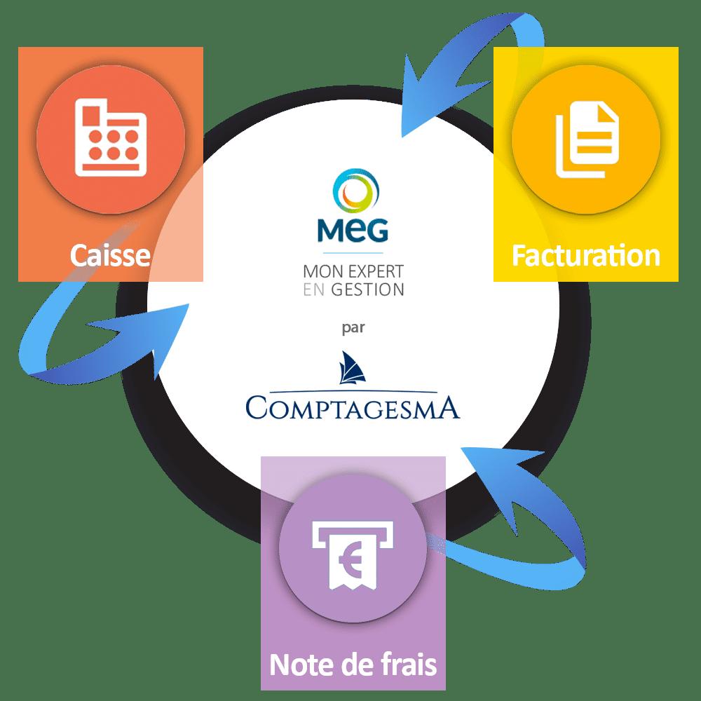 Solutions numériques gestion entreprise